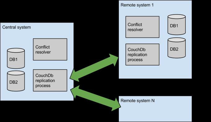 Figure 2. Block diagram of the DADB