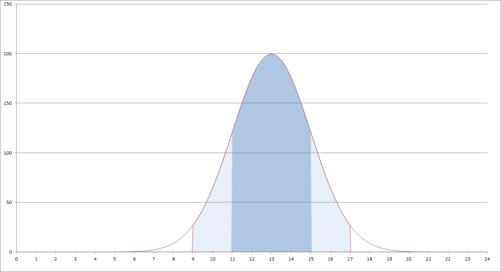 Picture 2. Load distribution throughout the day.