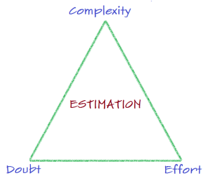 Golden triangle of estimation