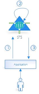 Figure 1. STS -Reying Party Application