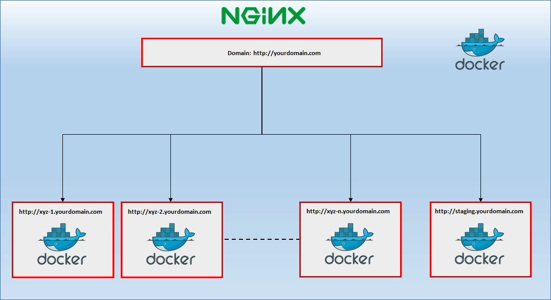 Nginx - Future Processing