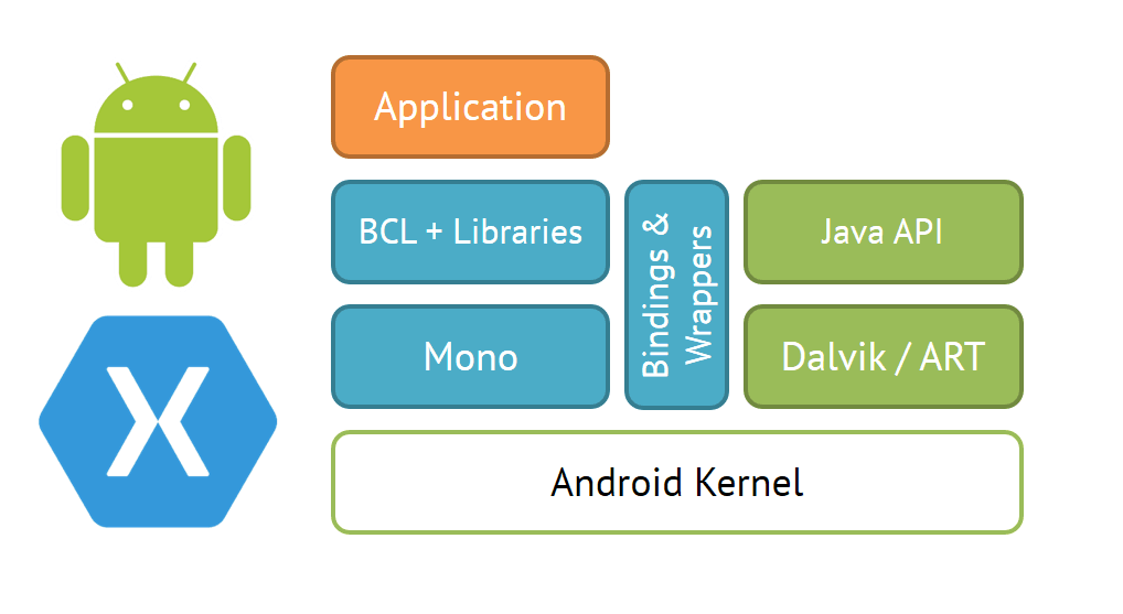Xamarin3_technicalblog