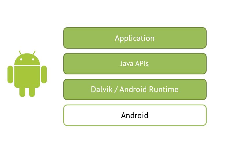 Xamarin_Android_technicalblog