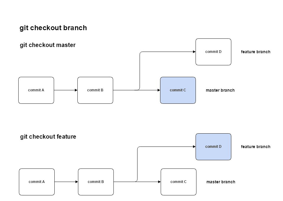 gitCheckout_future_processing
