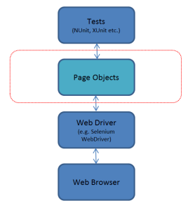future_processing_page_object_layer