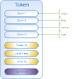 Security Token Structure_future processing