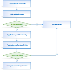 Typical authentication and authorization process_future processing