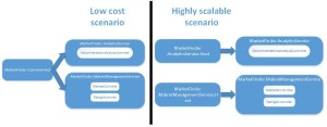 low_cost_high_cost future processing