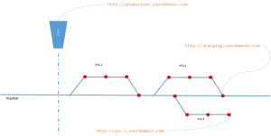 A sample structure of branches in a fake project XYZ - Future Processing