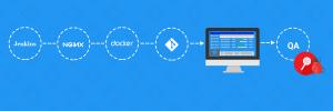Docker, Nginx, Jenkins - Future Processing