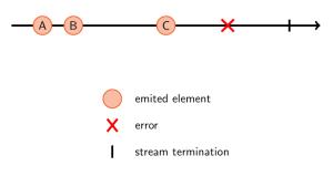 Observable streams - Future Processing