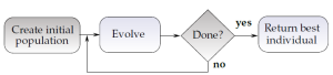 Figure 1 - The basic evolution process - Future Processing
